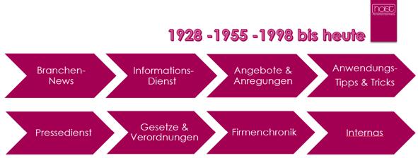 Timeline-Holst-PorzellanOxItKIPeFjLHS