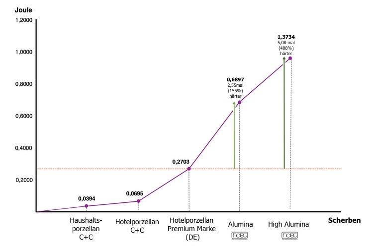 Diagramm-Kantenschlagfestigkeit-Holst-Porzellan-5